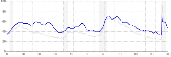 District of Columbia monthly unemployment rate chart from 1990 to May 2021